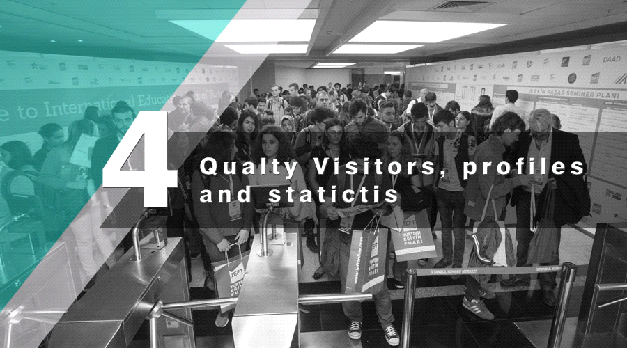 Quality Visitors, profiles and statistics